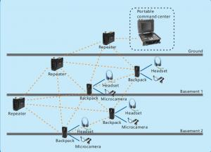 China wireless repeater multi-hop Ad Hoc network on sale