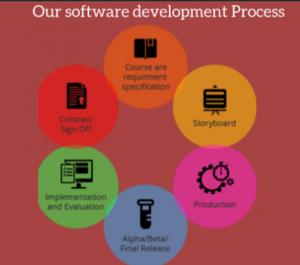 China Custom Software Development Companies In America Post-Production Maintenance Support on sale