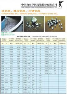 China Micro Balls,Bearing Steel Balls,Carbon Steel Balls on sale