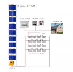 China 4KW Variable Off-grid  solar panel system for home solar power inverter on sale