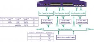China Long Life Network Packet Broker , Virtual Packet Broker For Network Management on sale