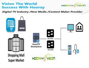 China Córrego comprando em linha do transporte da solução MPEG-2/4 H.265 do sistema da tevê VOD IPTV on sale