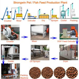 China Pet 200KG/H Fish Feed Production Process With Mesh Belt Dryer Adjustable on sale