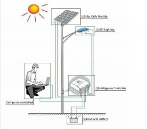 China How Solar Electric Systems Work on sale