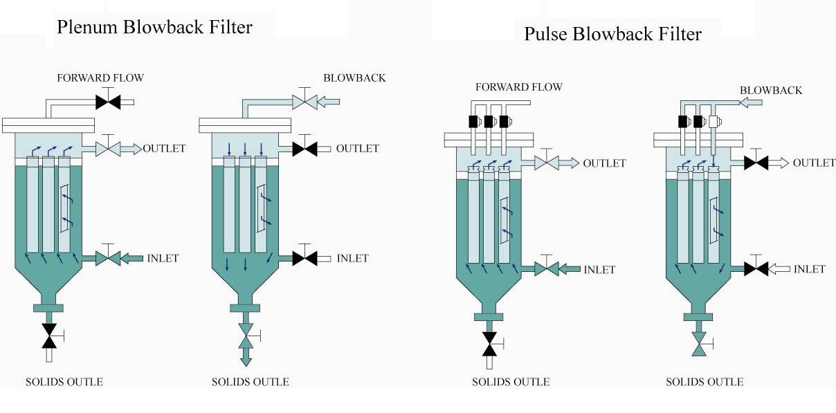 Power plant water filtering system with back blow system of
