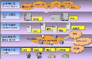 China IPTV Operating Platform Software Module on sale
