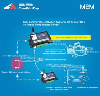 2017 New Wireless Remote Control Relay Switch 3G 4G Gprs Gsm