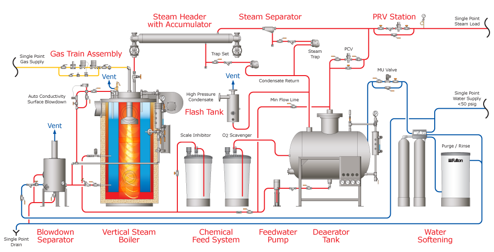 Industrial Boiler Diagram - Radio Wiring Diagram •