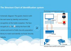 China Hotel Check In System IOT Software Development , Public Security Identity Management Software Development on sale