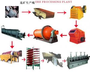 China Professional Iron Ore Processing Line from Shanghai Esong on sale