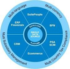China Mid Size Businesses ERP System Cloud / On Demand Cloud ERP 4 Years on sale