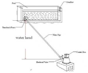China how to choose a hydroelectric turbine generator for your water site on sale