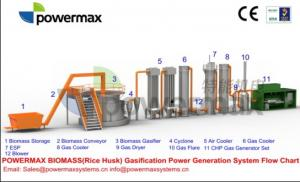 China Rice husk gasification power plant on sale