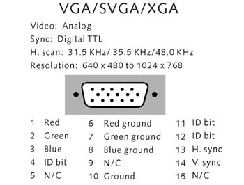 svga wiring diagram free vehicle wiring diagrams u2022 rh narfiyanstudio com Cable Connection Diagram Laptop Screen Cable Pinout