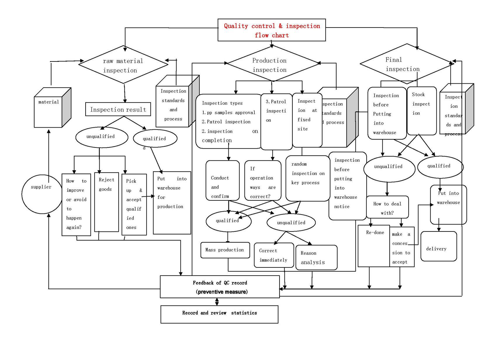 order management process flow diagram
