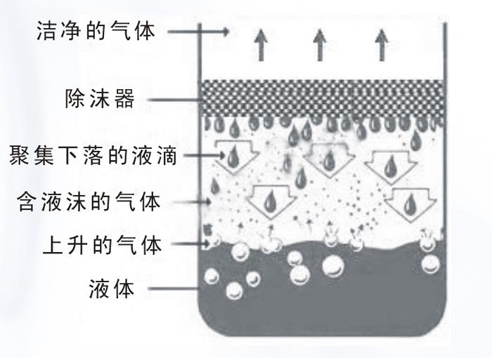 cojín del separador de partículas