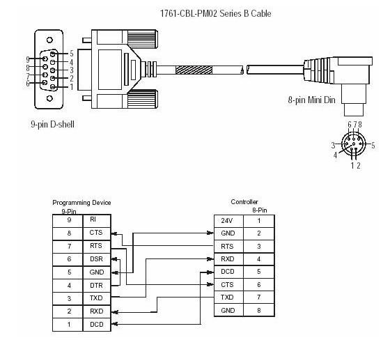 cabo de programa 231 227 o de 1761 cbl pm02 allen bradley para o a b micrologix 1000 s 233 ries 1761 cbl