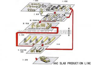 China ISO9001 AAC Slab Plant Lightweight Wall Panel Machine 20000M3 - 50000M3 on sale