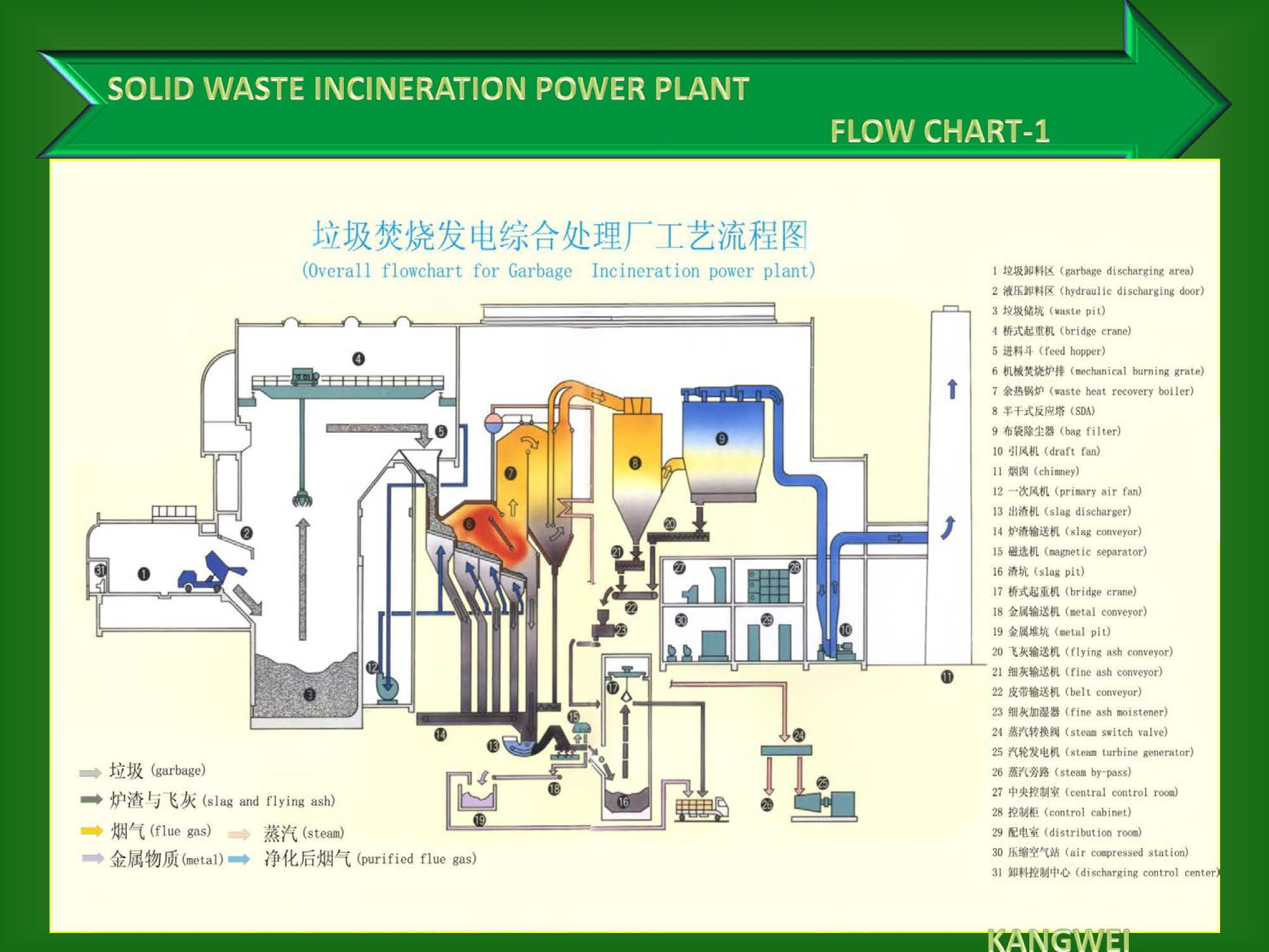 MSW municipal solid waste to energy power plant for sale – waste