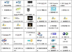 China Taiwan HongKong Chinese Mainland IPTV HD Set Top Box with VOD Moives ( 200 HD Channels ) on sale