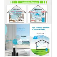 Independent CO Carbon Monoxide Detector With Dynamic Disinfection Technology