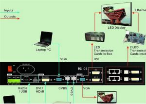 China Automatically LED Video Wall Processor ,  Videowall Controller Standard 2 Gbit on sale