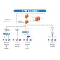 Advanced Metering System With DLMS / COSEM , Automated Metering Infrastructure