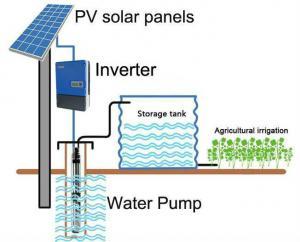 China MPPT Solar Power 3 Phase Inverter , 22kW 37kW 30kW Solar Water Pump Inverter on sale