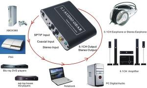 China 5.1 Audio Gear Digital Audio Decorder ,  Digital to Analog 5.1 Converter for PS3 XBOX360 on sale