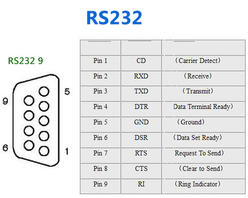 DB9 Female RS232 485 Serial RXD TXD GND Port To 3 Pin
