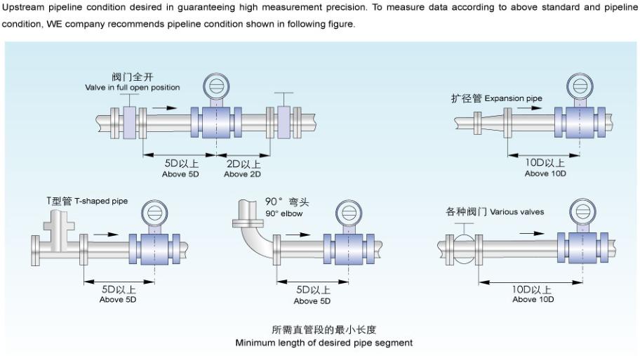 Flange Connection Pulse Output Liquid Electromagnetic Flow