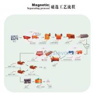 China Beneficiation Of Iron Ore/ Beneficiation Equipments/ Flotation Mineral Processing on sale