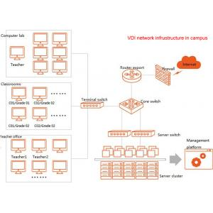 China All In One Multimedia Cloud Computing In Schools Cloud Computing Providers on sale
