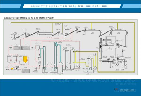 Fish Meal And Oil Production Line Refinery Flowchart For Sale