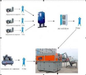 China Machine de soufflement de bouteille d'ANIMAL FAMILIER de l'eau minérale de 4 cavités, machine de moulage de coup en plastique d'étendue on sale