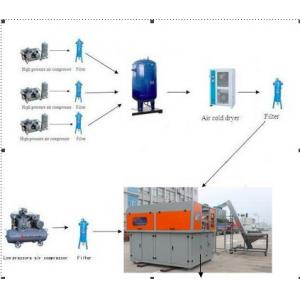 China 4 Cavity Mineral Water PET Bottle Blowing Machine , Plastic Stretch Blow Moulding Machine on sale