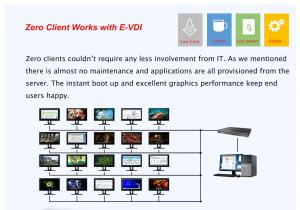 China Windows / Linux Thin Client Andriod Zero Client Endpoint Protection Software Energy - saving on sale