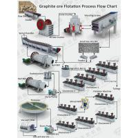 Graphite ore beneficiation workflow