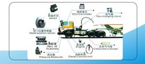 China Major introduction DIESEL-NATURAL GAS (LNG/CNG)DUAL-FUEL SYSTEM VEHICLE on sale