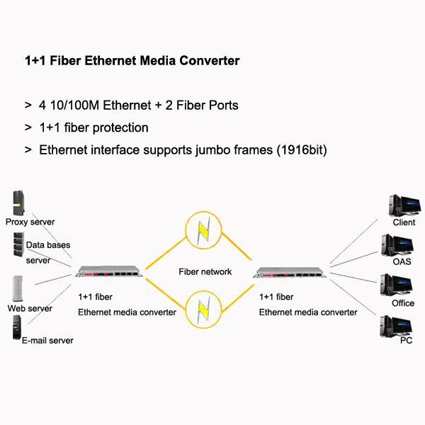 1+1 Fiber Ethernet Media Converter, 4 10/100 Ethernet, support jumbo ...