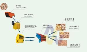 China Stone Crushers Manufacturers/Stone Crusher Indonesia/Stone Crusher Equipment supplier