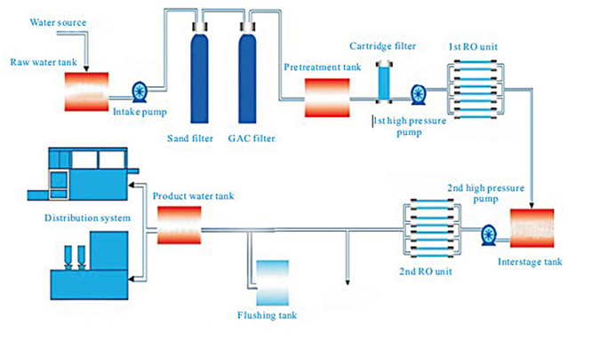 Purified Drinking Water Production plant wastewater treatment plant