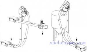 China Tube Chain conveyor, Tubular chain conveyor,conveying equipment,chemical equipment, on sale