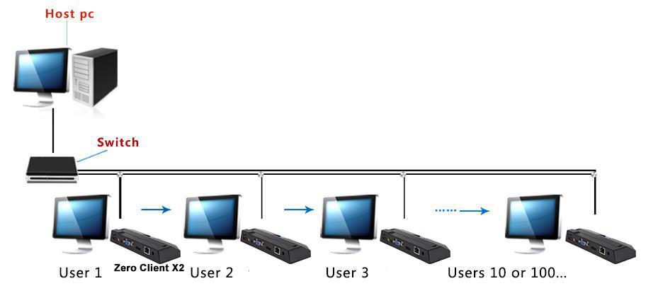VNOPN Zero client X2 linux RDP Thin Client - A20 1 GB RAM