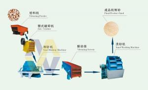 China Artificial Sand Making Machine/Sand Crusher/Sand Maker supplier