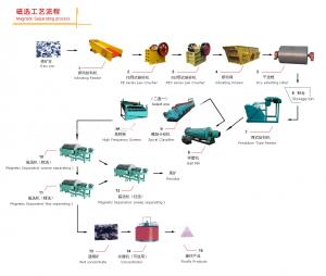 China Magnetic Beneficiation Plant on sale