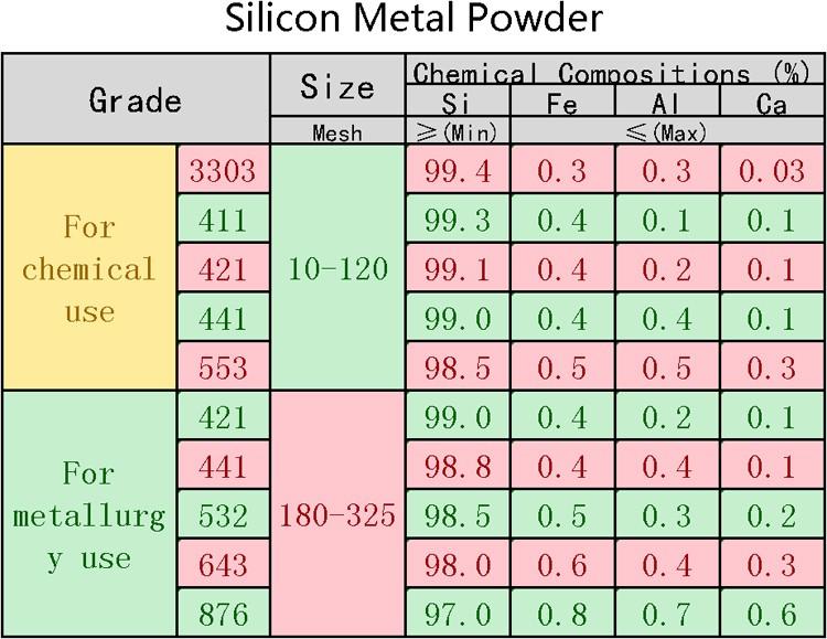 良質の553 441 3303等のケイ素の金属粉