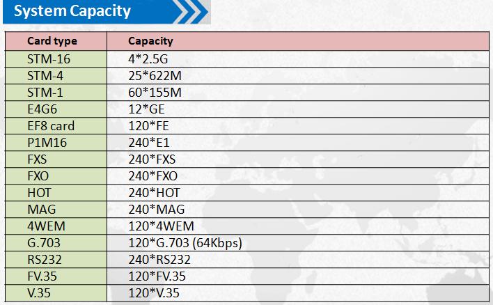 STM 16 STM 64 2 5G/10G SDH/MSTP transmission fiber optical