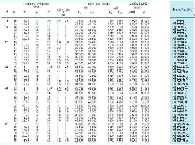 Bearing Size Chart : Metric needle bearing size chart bearings