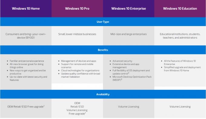Windows 10 Pro System Builder 32 Bit 64 Bit Dvd Sp1 Oem Pack